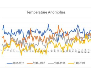 Climate Denial and Visualization Lies