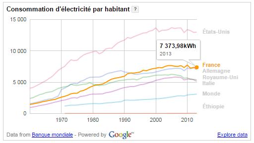 consommation-d-electricite-par-habitant