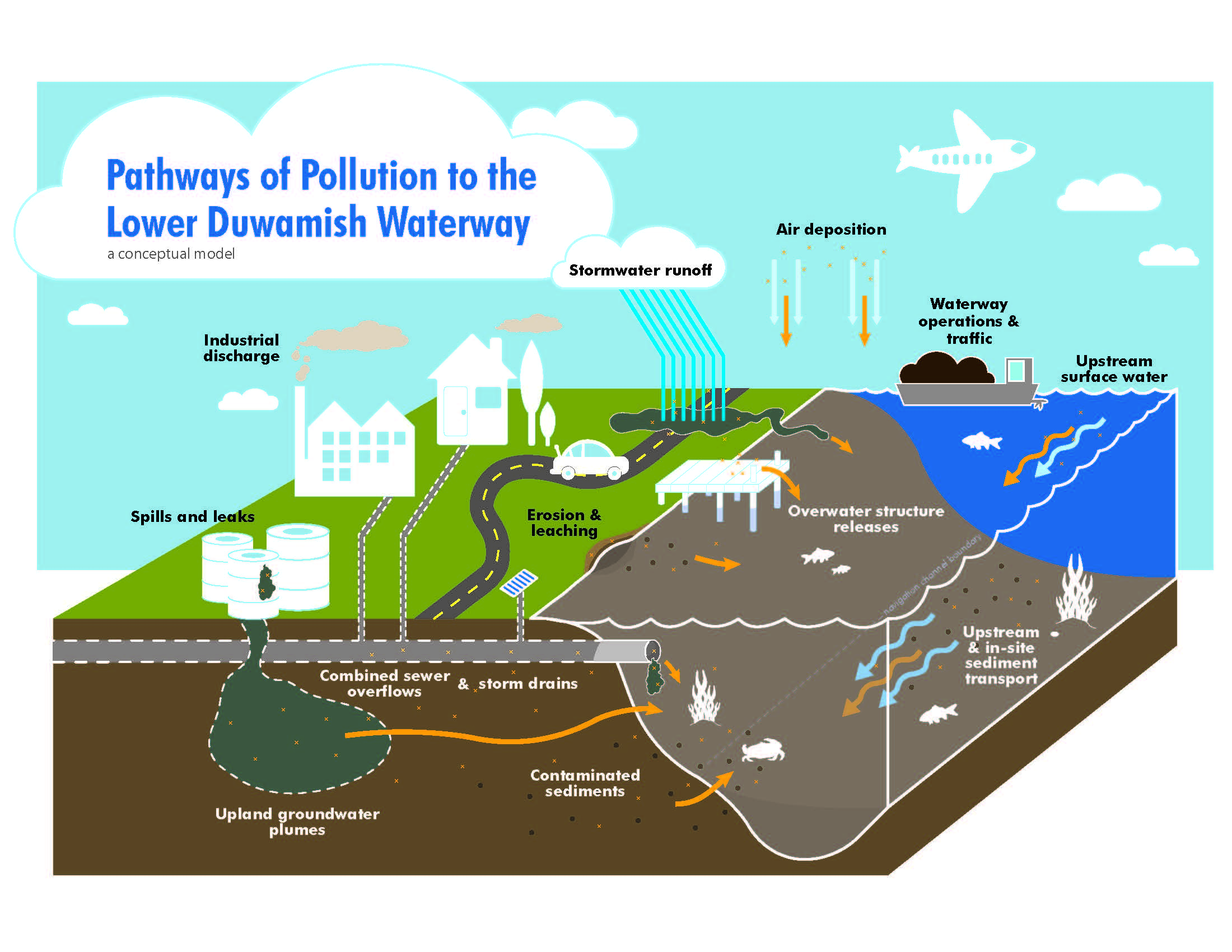 medium resolution of diagram showing how pollution gets into the river stormwater runoff picks up pollutants from roads