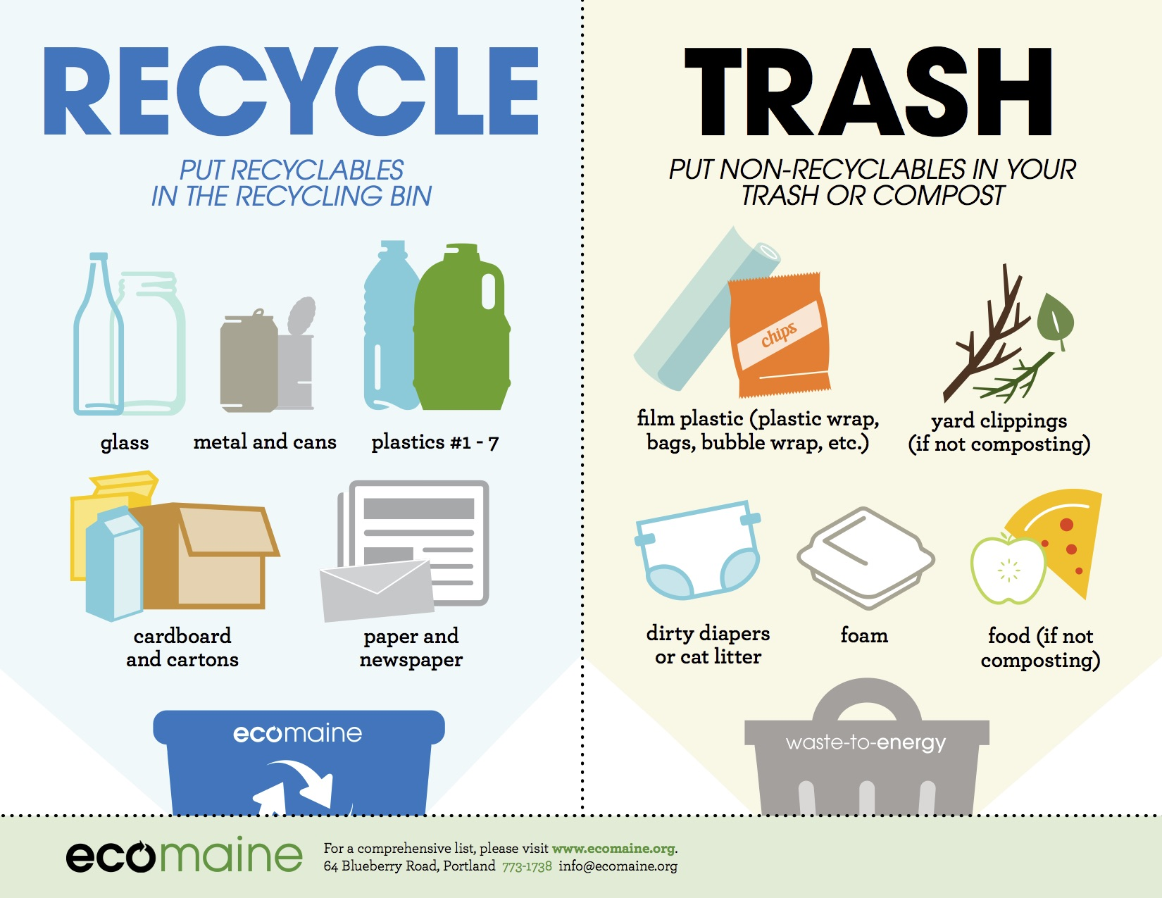 hight resolution of em what to recycle poster