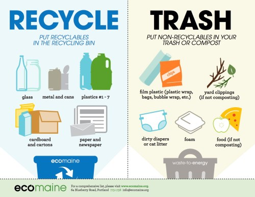 small resolution of em what to recycle poster