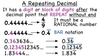 irrational number diagram wiring for 1999 dodge ram 2500   ematheasy