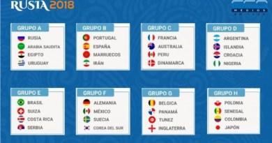 Mundial Rusia 2018 | Grupos