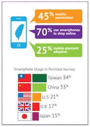Top 10 online shopping ecommerce sites/apps in Taiwan