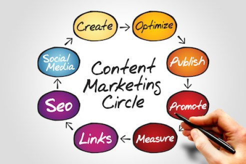 Content Marketing Circle
