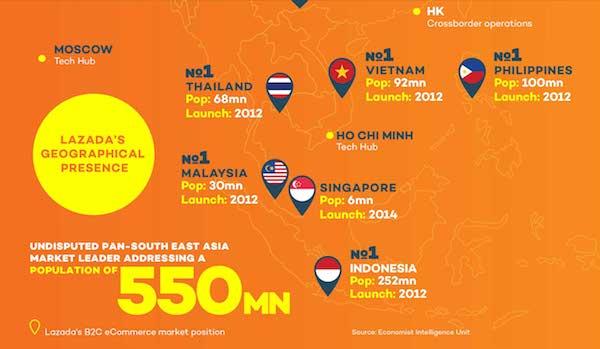 Lazada Southeast Asia market share