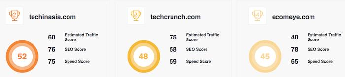Overall SEO Score