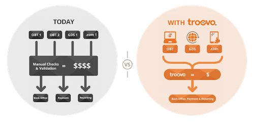 Online travel normal payment process & Troovo optimized virtual payent process