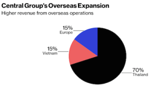 Central Group Oversea expansion