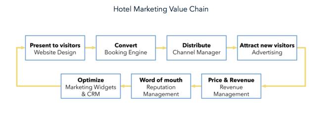 hotel marketing value chain