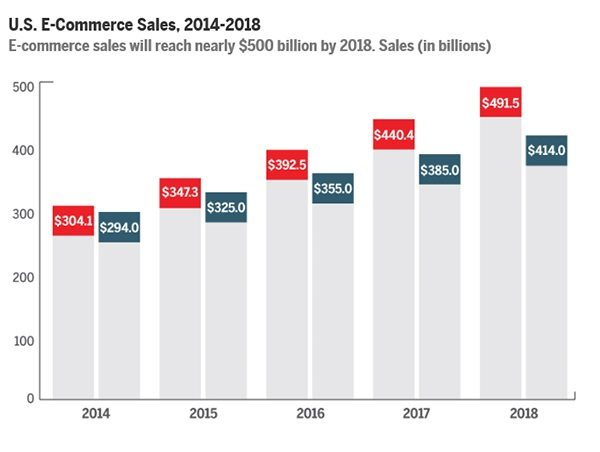 E-Commerce Trends 2014-today