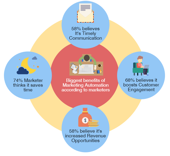 E-Commerce Marketing Automation: 6 Untold Benefits & 5 Amazing Tools