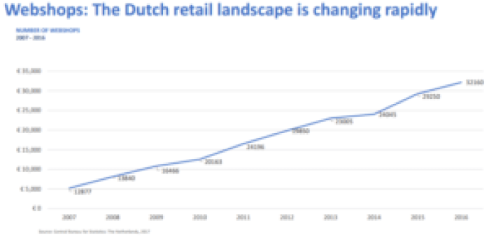 dutch e-commerce 2016