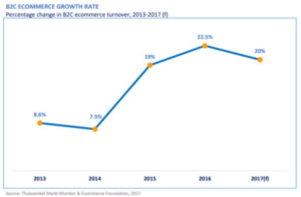 dutch e-commerce 2016