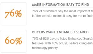 B2B e-commerce trends and statistics