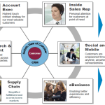 6 Roles to Consider in Your B2B E-Commerce Business Case