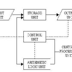 What Is Computer Explain With Block Diagram Ford 9n Wiring Of And Its Various Components