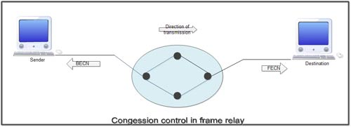 Congestion Control in Frame Relay
