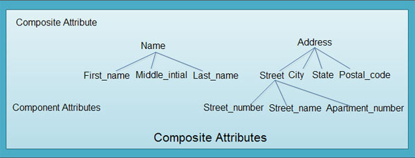 An attribute composed of multiple components, each with an independent existence is called a composite attribute