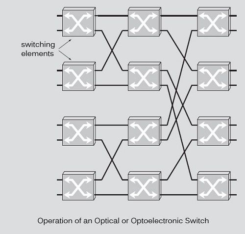 What is Optical Switches?