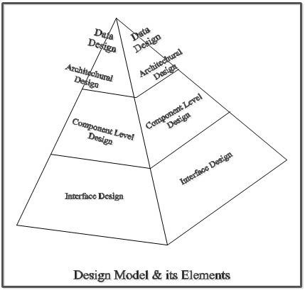 Principles of Software Design & Concepts in Software