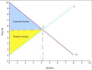 Consumer surplus and Producer surplus | econ2014charlottephillips