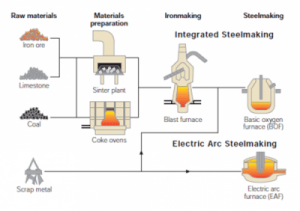 BOF and EAF Steels: What are the Differences? – Economics