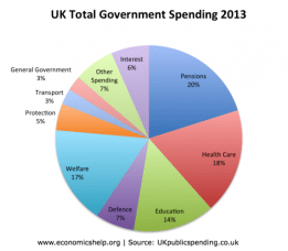 government-spending-2013
