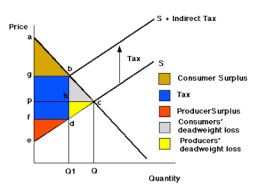 indirect-tax