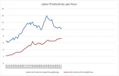 Brazil's Productivity Since 1950
