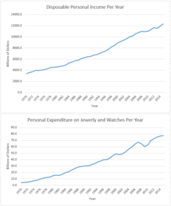 The relationship between Personal expenditure on Jewelry