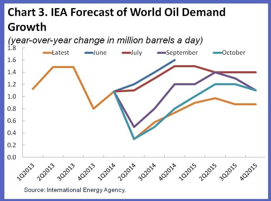 Source: IMFDirect.