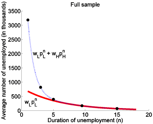 small resolution of horizontal axis shows duration of unemployment in months and vertical axis shows number