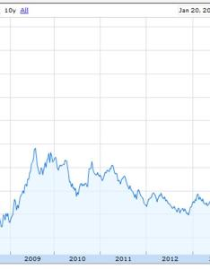 Shanghai composite stock index source google finance also world oil supply and demand econbrowser rh