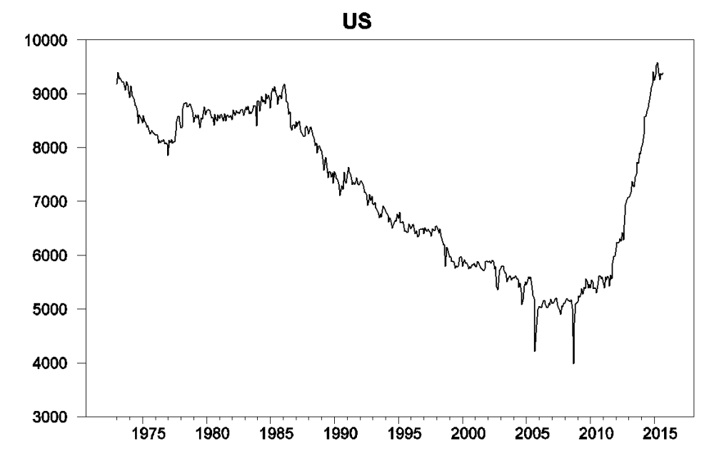 medium resolution of monthly u s field production of crude oil thousands of barrels per day jan 1973