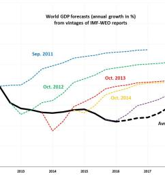 figure 1 evolution of imf weo forecasts for world gdp annual growth in  [ 1221 x 798 Pixel ]