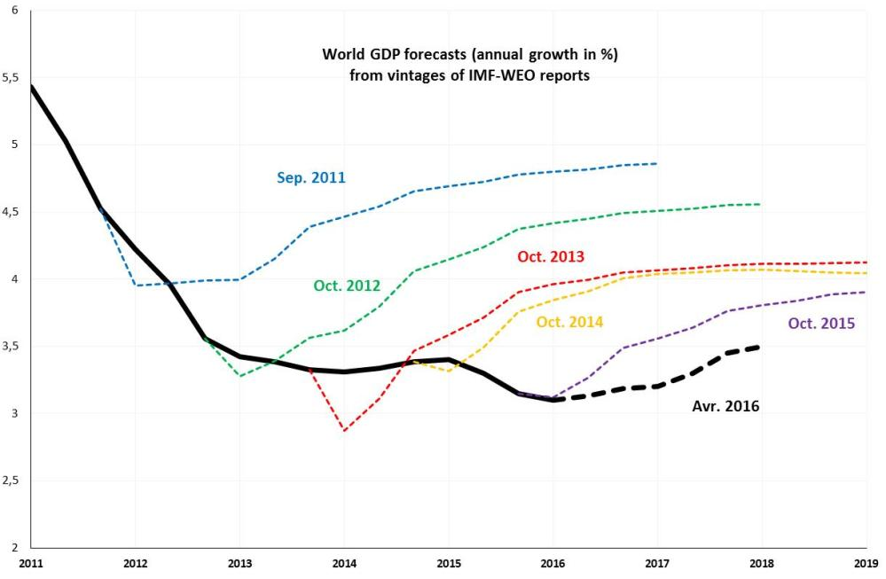 medium resolution of figure 1 evolution of imf weo forecasts for world gdp annual growth in