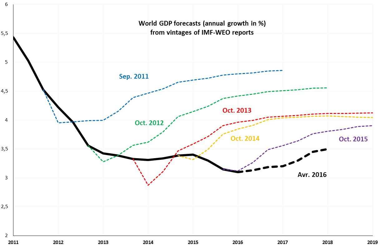 hight resolution of figure 1 evolution of imf weo forecasts for world gdp annual growth in