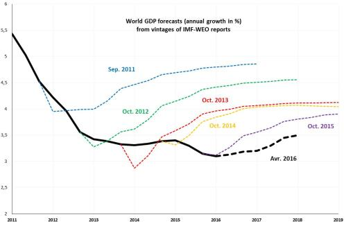 small resolution of figure 1 evolution of imf weo forecasts for world gdp annual growth in