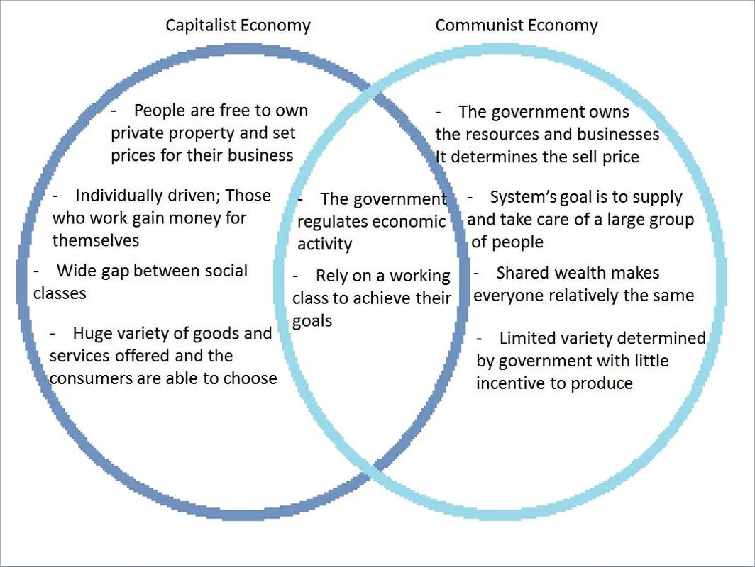 32 Capitalism And Communism Venn Diagram