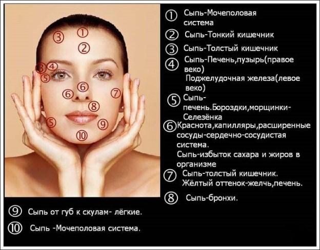 Что внутри, то и снаружи — болезни отражаются на лице