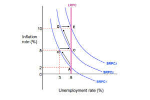A2 Economics – Wage Price Spiral and the Long Run Phillips