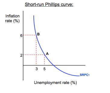 Phillips Curve | econfix