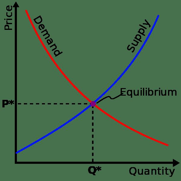 Supply-demand-equilibrium.svg