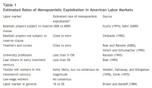 As a competitive market structure, monopsony creates inefficiencies