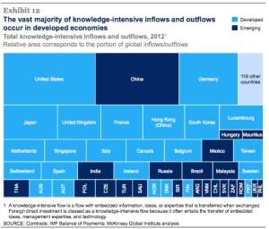 Technology transfer among nations