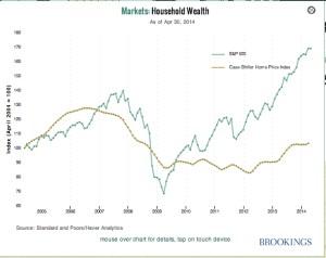 Monetary Policy Indicators Household Wealth