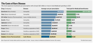 Opportunity Cost of Medicaid Spending on Rare Diseases