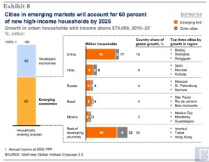 Shifting location of consumer spending moves center of global economy