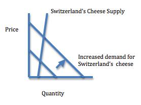 Supply and demand for Switzerland cheese